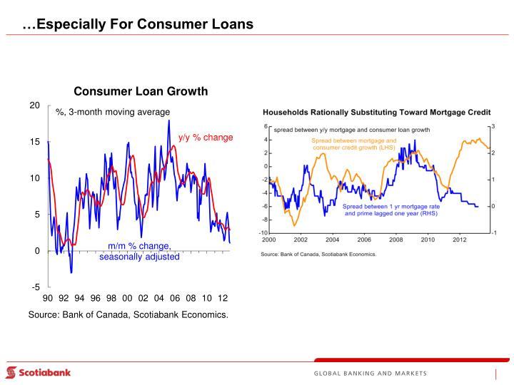 …Especially For Consumer Loans
