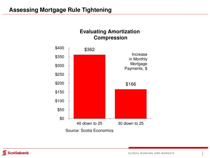 Assessing Mortgage Rule Tightening