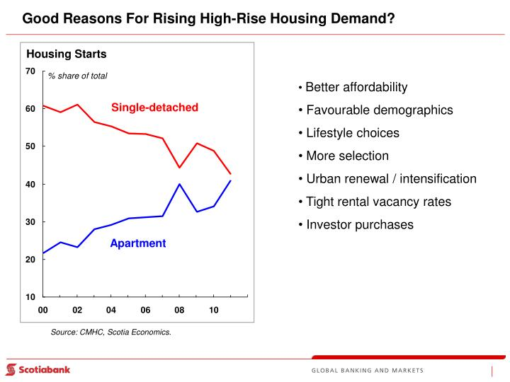 Good Reasons For Rising High-Rise Housing Demand?