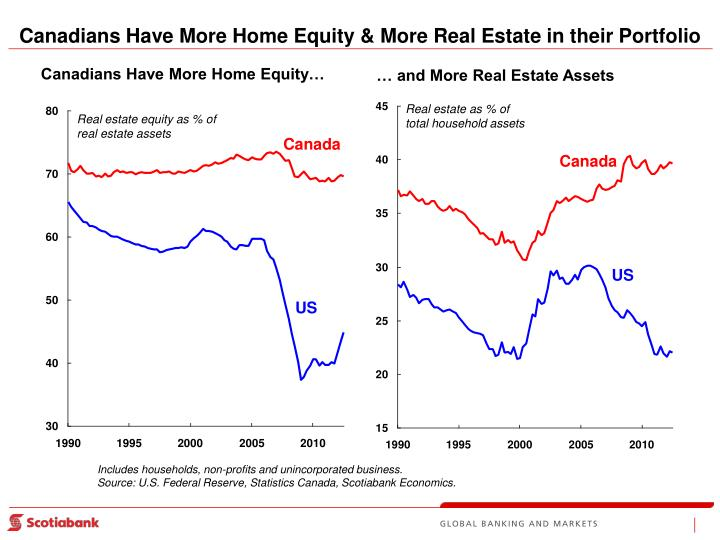 Canadians Have More Home Equity & More Real Estate in their Portfolio