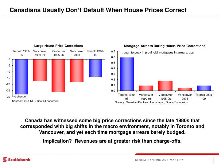 Canadians Usually Don't Default When House Prices Correct