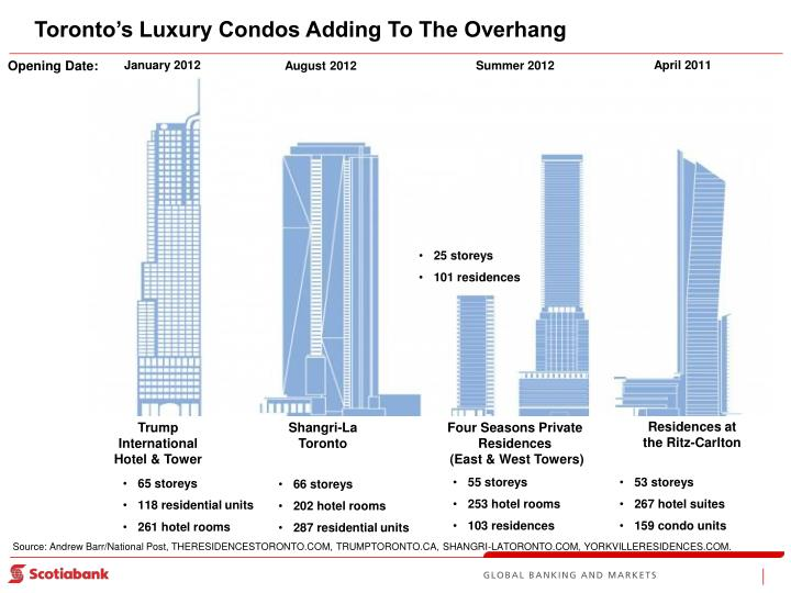 Toronto's Luxury Condos Adding To The Overhang