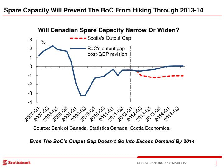 Spare Capacity Will Prevent The BoC From Hiking Through 2013-14