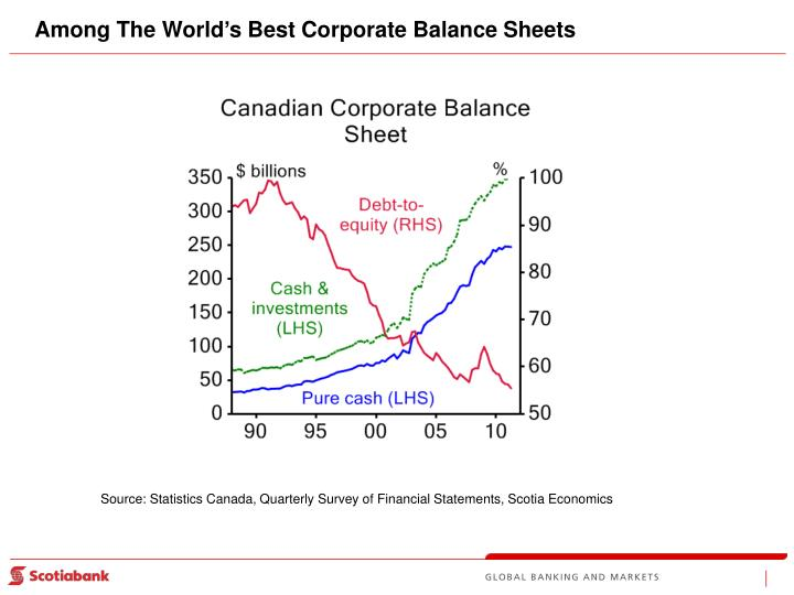 Among The World's Best Corporate Balance Sheets