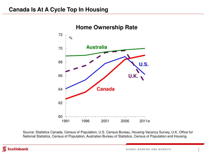 Canada Is At A Cycle Top In Housing