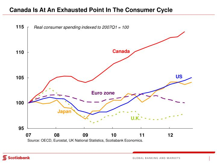 Canada Is At An Exhausted Point In The Consumer Cycle