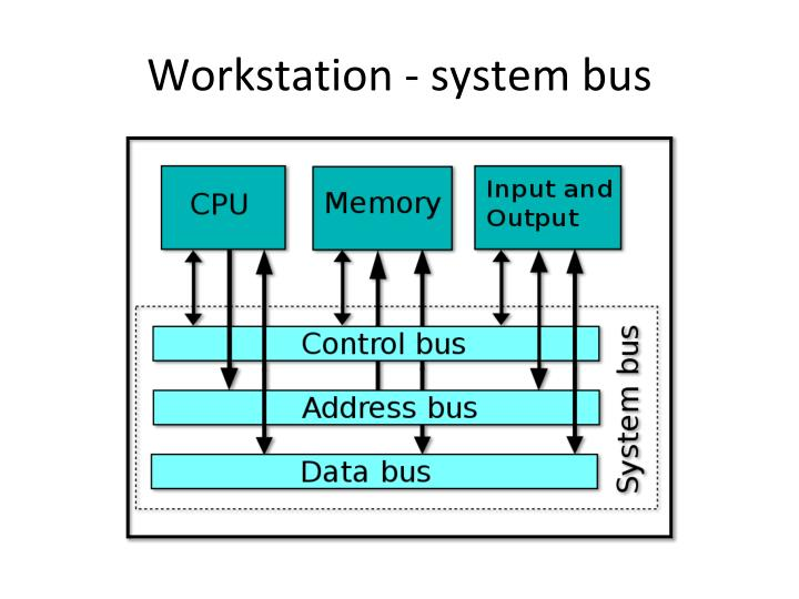 Workstation - system bus