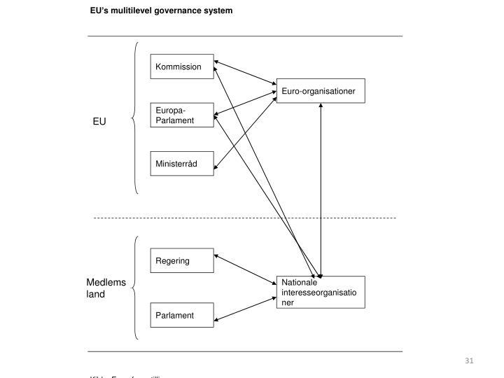 EU's mulitilevel governance system