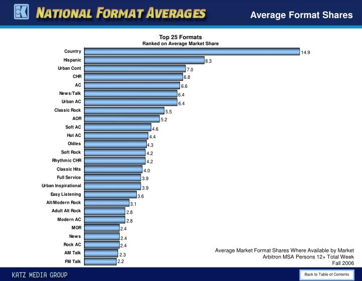 Average Format Shares