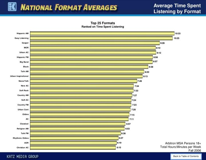 Average Time Spent Listening by Format