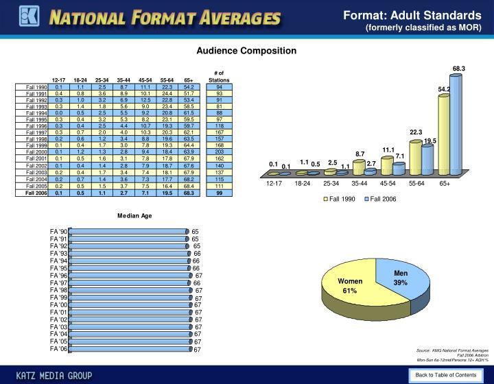 Format: Adult Standards
