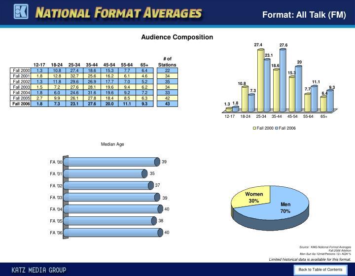 Format: All Talk (FM)