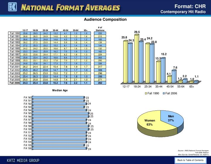 Format: CHR