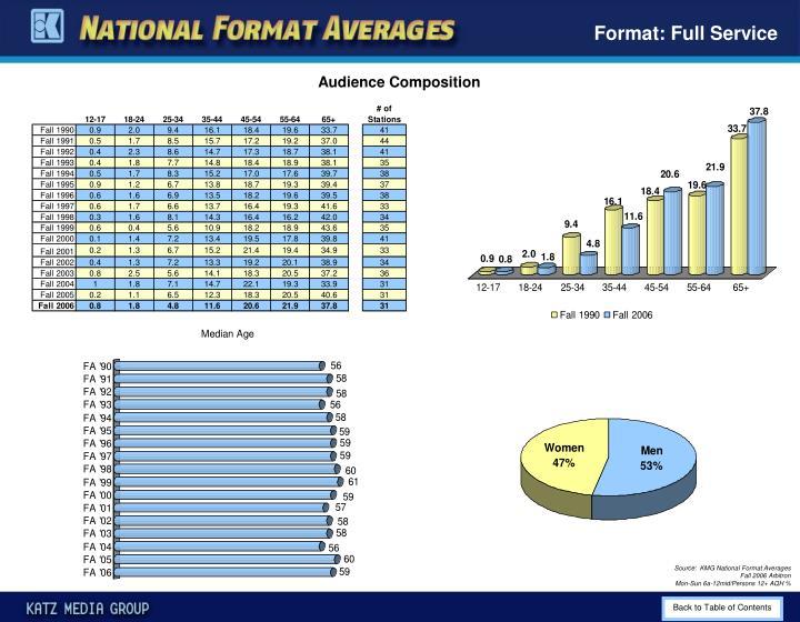 Format: Full Service