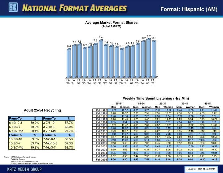 Format: Hispanic (AM)