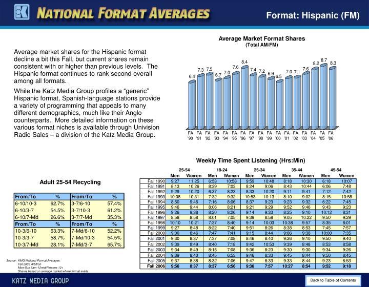 Format: Hispanic (FM)