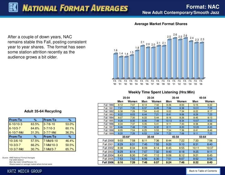 Format: NAC