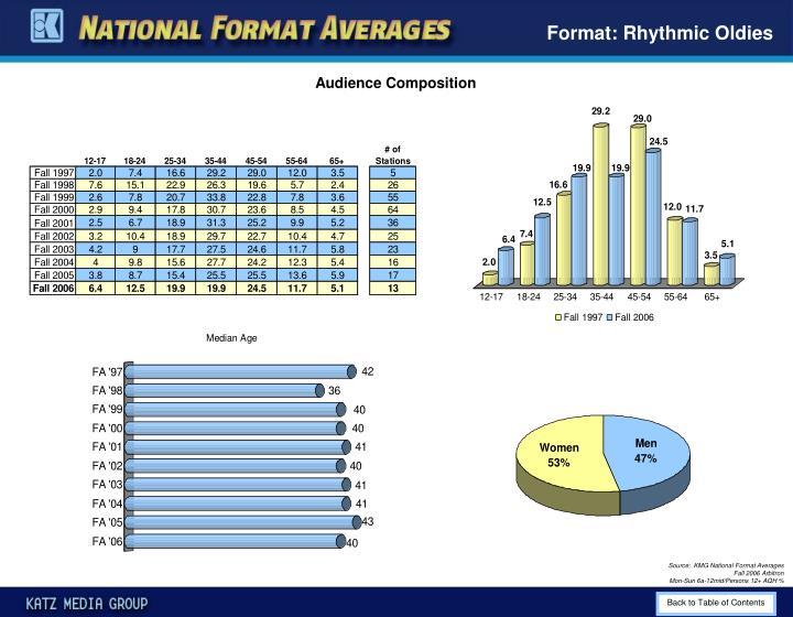 Format: Rhythmic Oldies