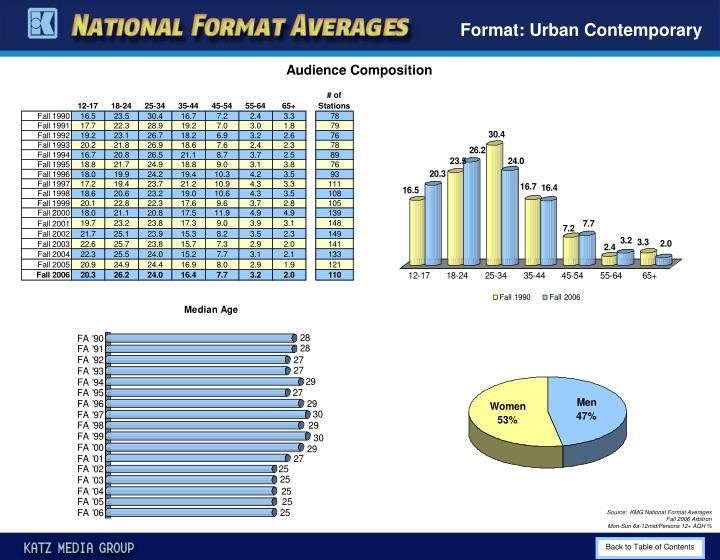 Format: Urban Contemporary