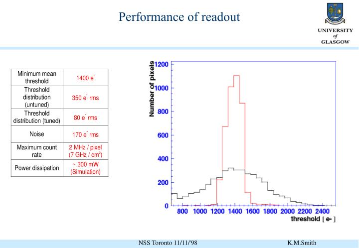 Performance of readout
