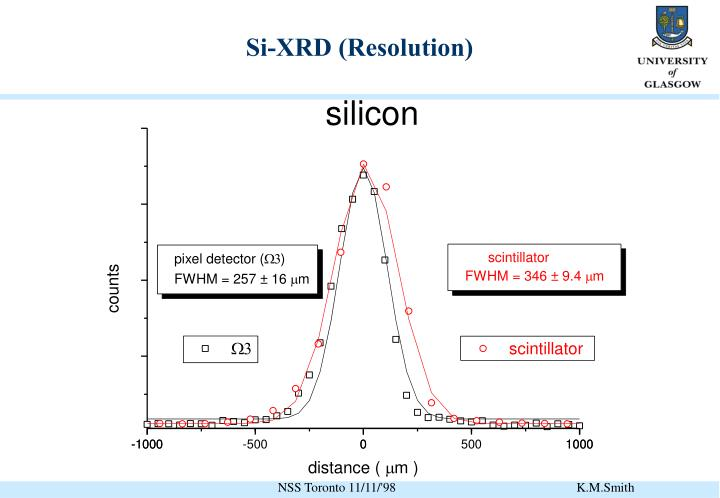Si-XRD (Resolution)