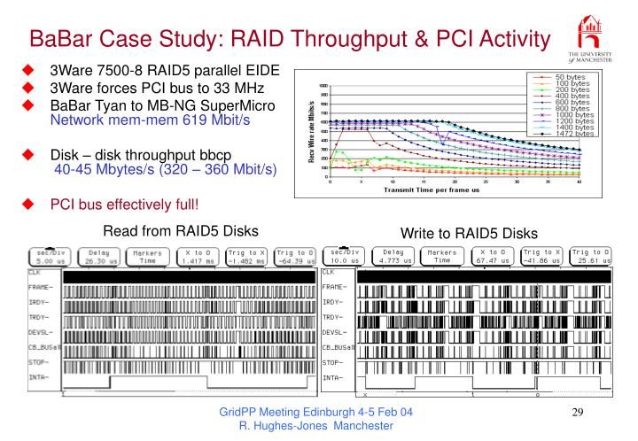 BaBar Case Study: RAID Throughput & PCI Activity