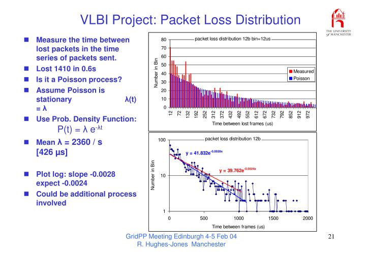 VLBI Project: Packet Loss Distribution