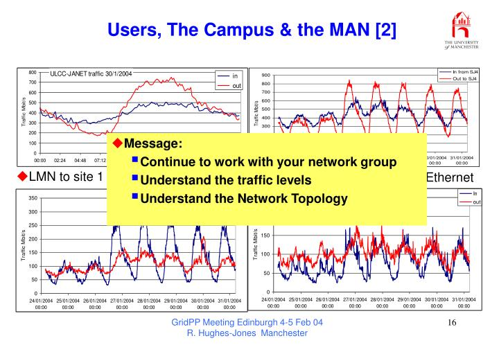 Users, The Campus & the MAN [2]
