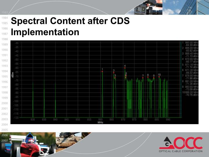 Spectral Content after CDS Implementation