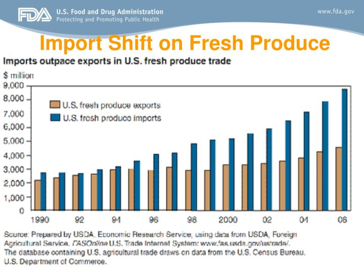Import Shift on Fresh Produce