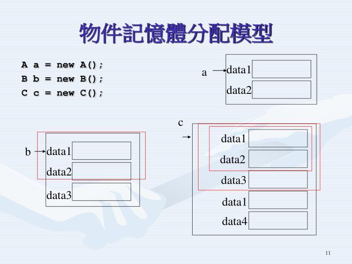物件記憶體分配模型