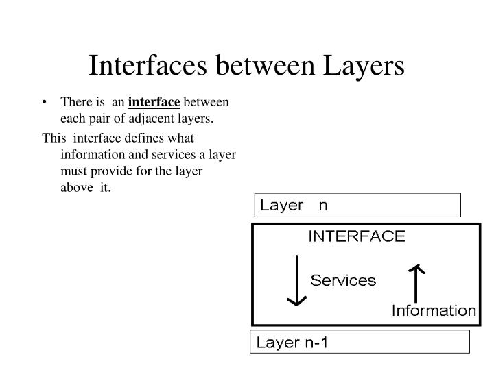 Interfaces between Layers