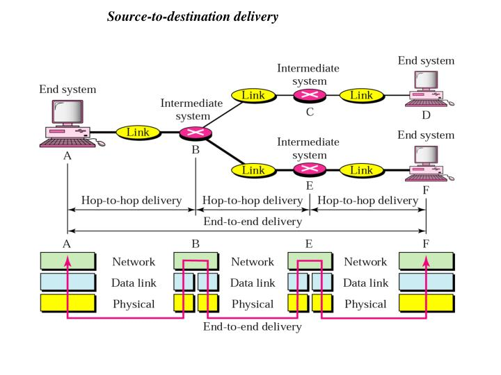 Source-to-destination delivery