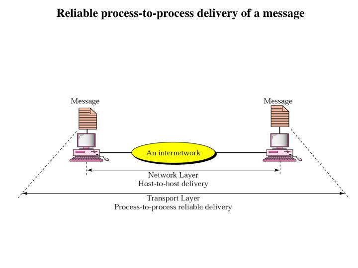 Reliable process-to-process delivery of a message