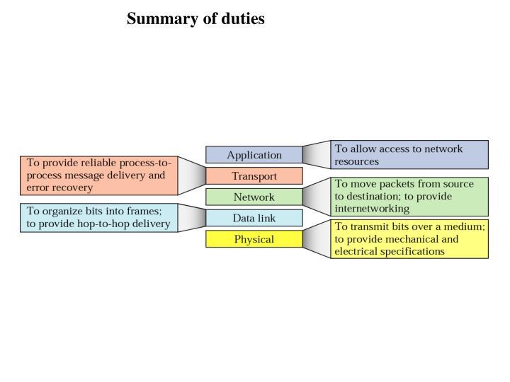 Summary of duties