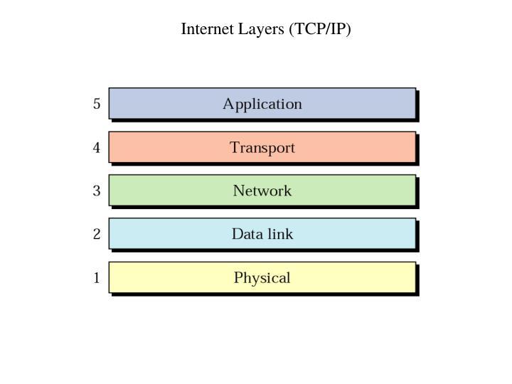 Internet Layers (TCP/IP)