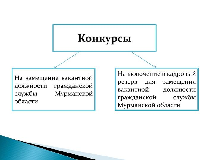 Конкурс на замещение вакантной должности гражданской службы в крыму