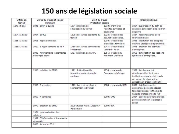 150 ans de législation sociale