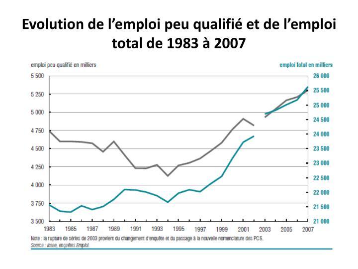 Evolution de l'emploi peu qualifié et de l'emploi total de 1983 à 2007
