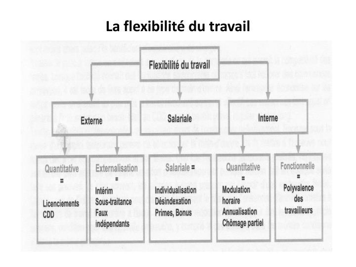 La flexibilité du travail