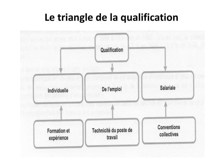 Le triangle de la qualification
