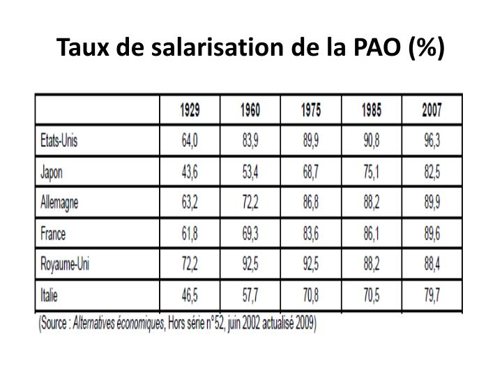 Taux de salarisation de la PAO (%)