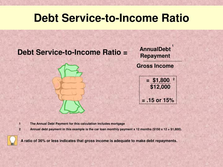 Debt Service-to-Income Ratio