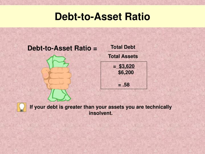 Debt-to-Asset Ratio