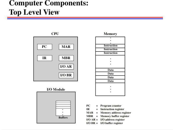 Computer Components: