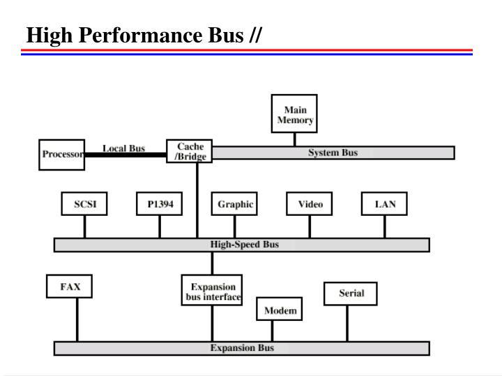 High Performance Bus //
