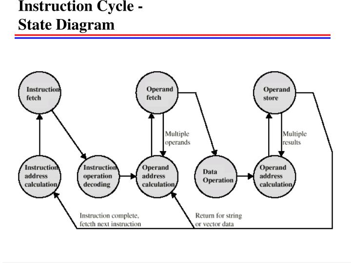 Instruction Cycle -