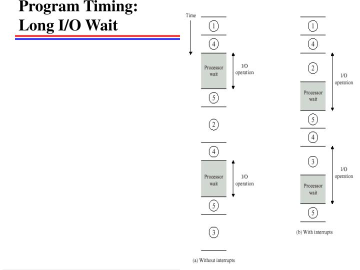 Program Timing: