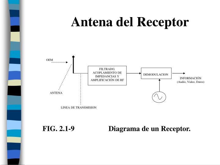 Antena del Receptor