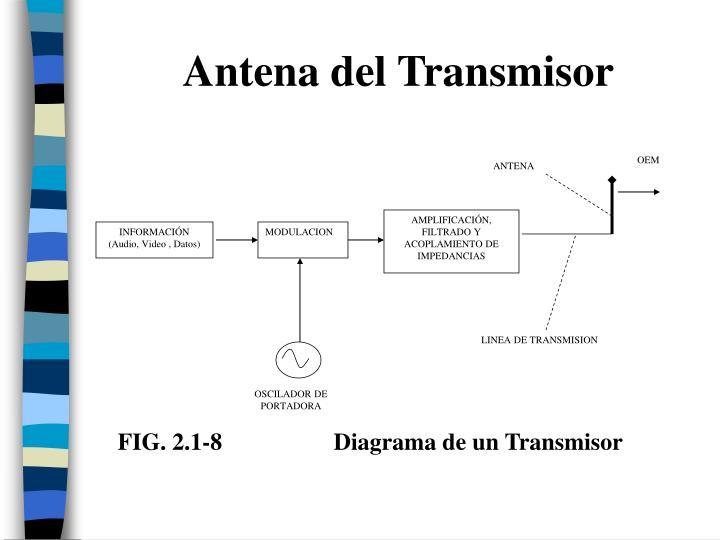 Antena del